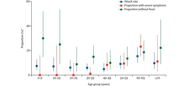 Attack rate among close contacts, baseline severity, and proportion of cases without fever at initial assessment by age group . © The lancet