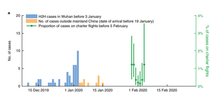 Fig. 1   Data used in the inference. a, The daily number of confirmed cases in Wuhan. © Nature Medicine.