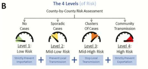 Figure 2B : 4 Levels @ DR