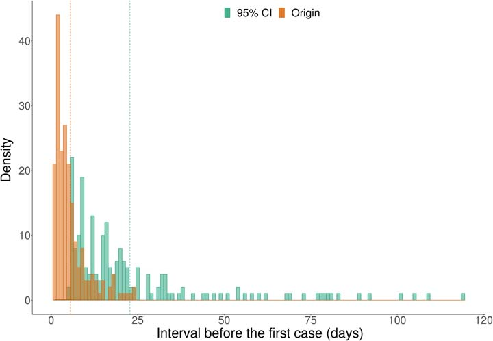 Fig 1. Histogram of intervals between estimated origin dates and first cases (Origin) and between upper bounds of 95% confidence intervals and first cases (95% CI). © DR