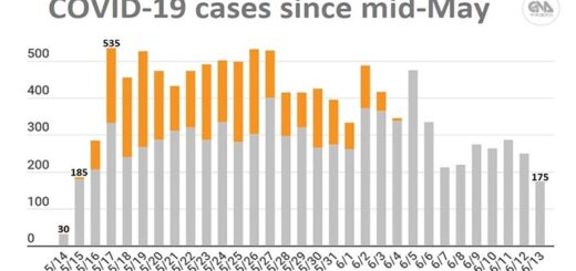 Covid-19 cases since mid-May © Source CDC, CNA graphic