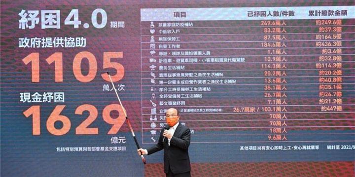 Le premier ministre, Su Tseng-chang, a détaillé le 9 septembre le nouveau budget spécial de 160 milliards de TWD destiné aux programmes de soutien économique. © CNA